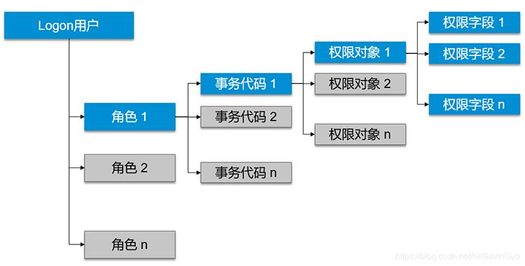 SAP权限管理的基本概念 图1