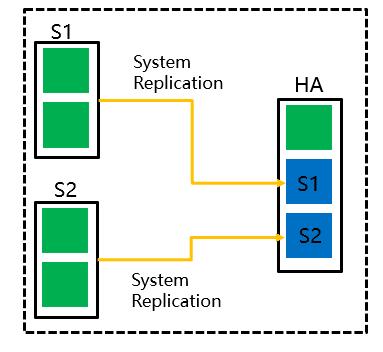 Intel傲腾持久内存为SAPHANA带来哪些价值 图5