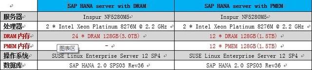 Intel傲腾持久内存为SAPHANA带来哪些价值 图2
