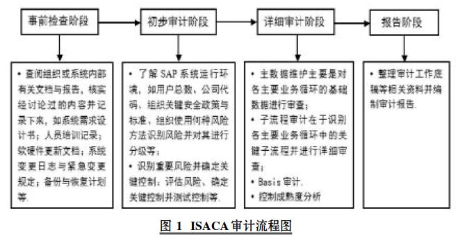 国外SAP系统审计思路与经验启示 图1