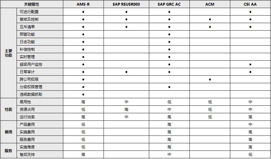 SAP权限合规检查系统