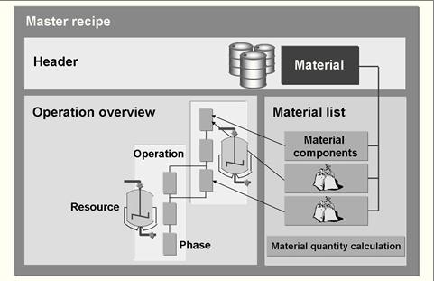SAP PP主配方概念 图2
