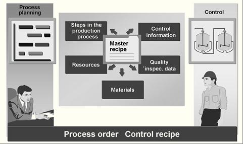 SAP PP主配方概念 图1