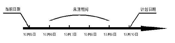 浅析生产订单中几个日期的问题 图2