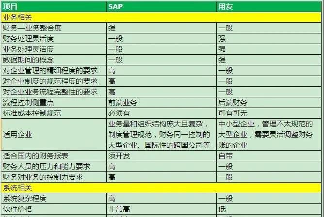 从中外ERP软件的差异看企业管理理念异同 图14