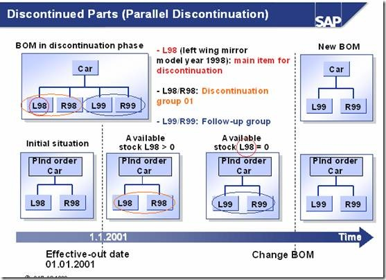 PP SAP最完整的替代及取代资料 follow up 图30