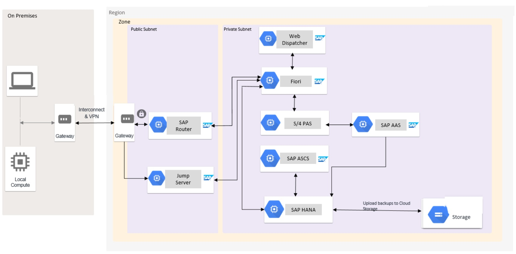 SAP S/4 HANA 系统部署说明 图1