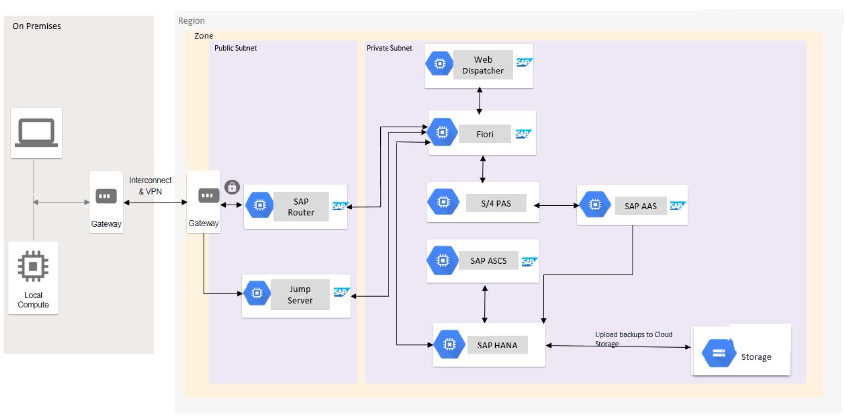 SAP S/4 HANA 系统部署说明 图2