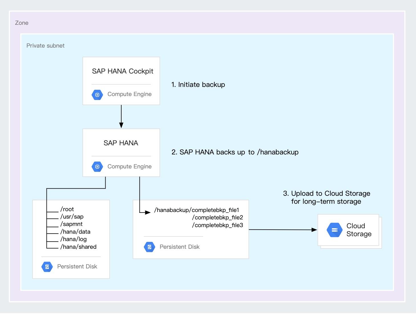 SAP S/4 HANA 系统部署说明 图4