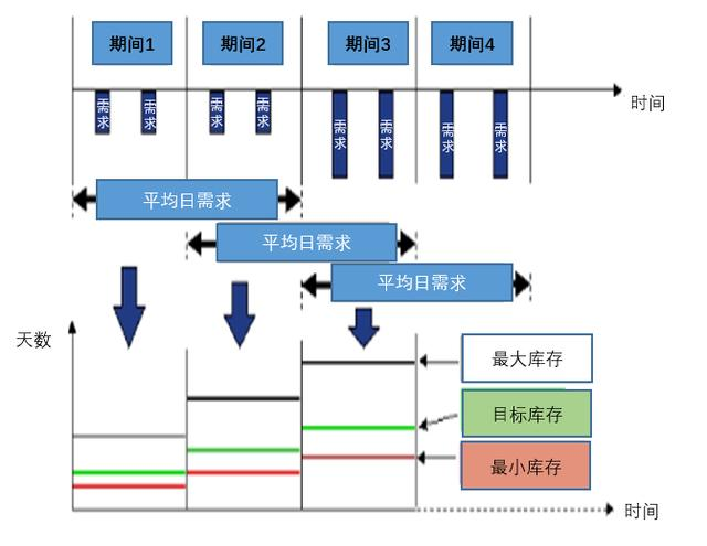 SAP动态安全库存的概念、计算逻辑及配置详解 图2