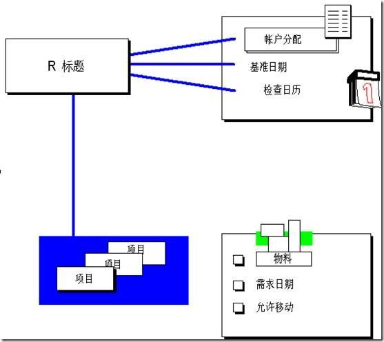 MM 预留的详细运用 图1