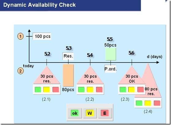 MM 预留的详细运用 图11