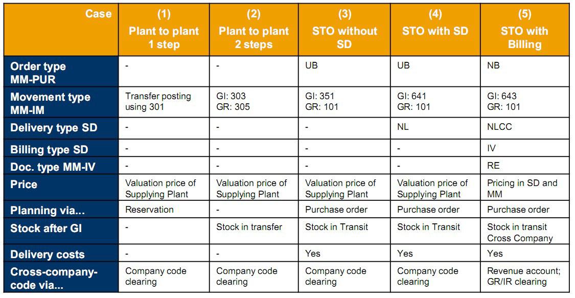 SAP MM模块跨工厂调拨 图1