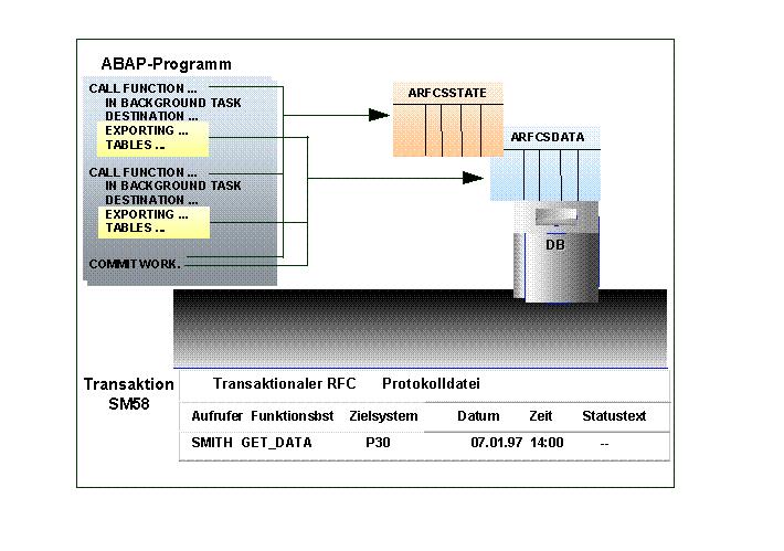 SAP RFC技术,关于sRFC,aRFC,tRFC,qRFC和bgRFC