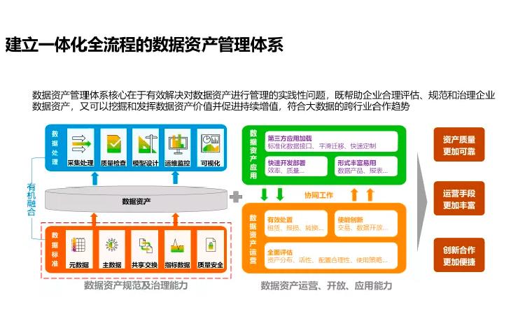 SAP能为房地产企业数字化转型的带来什么? 图1