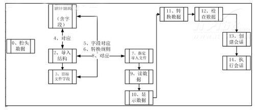 LSMW:SAP ERP系统如何通过LSMW批量更改BOM 图1