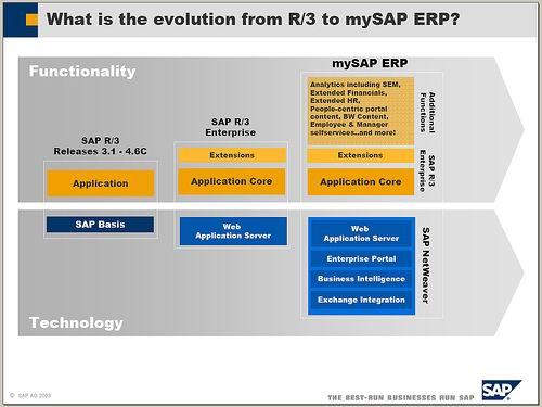 SAP产品概念及版本简介 图1