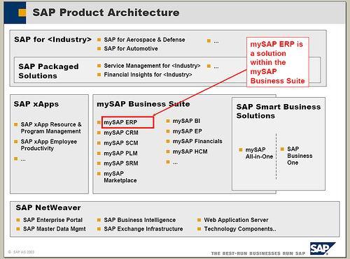 SAP产品概念及版本简介 图5