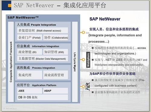 SAP产品概念及版本简介 图6