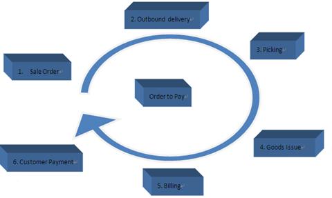 SAP SD 小结 图11