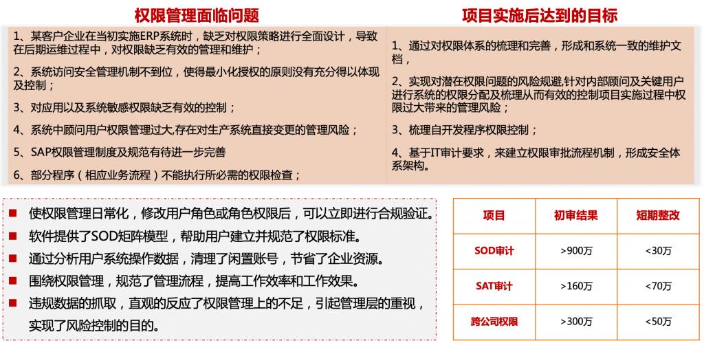 SAP GRC 权限合规审计系统 图3