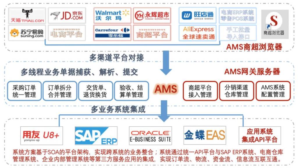SAP订单统一管理系统