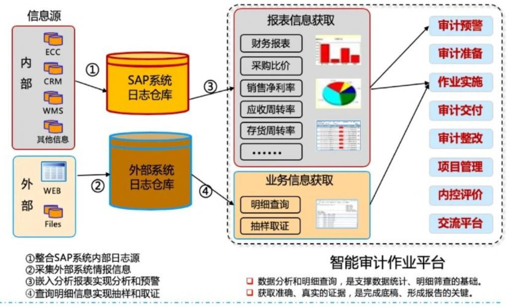 SAP ERP 安全管理平台系统 图1