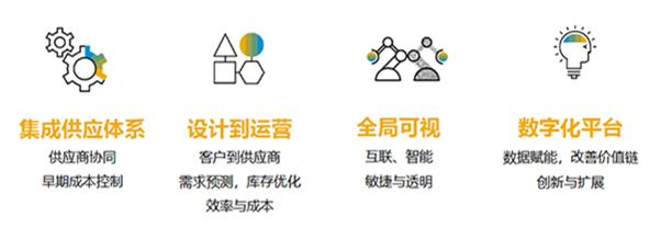 SAP云ERP助力消费电子行业打造智慧供应链 图2