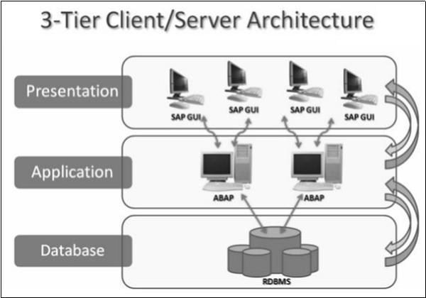 SAP ABAP 概述 图1