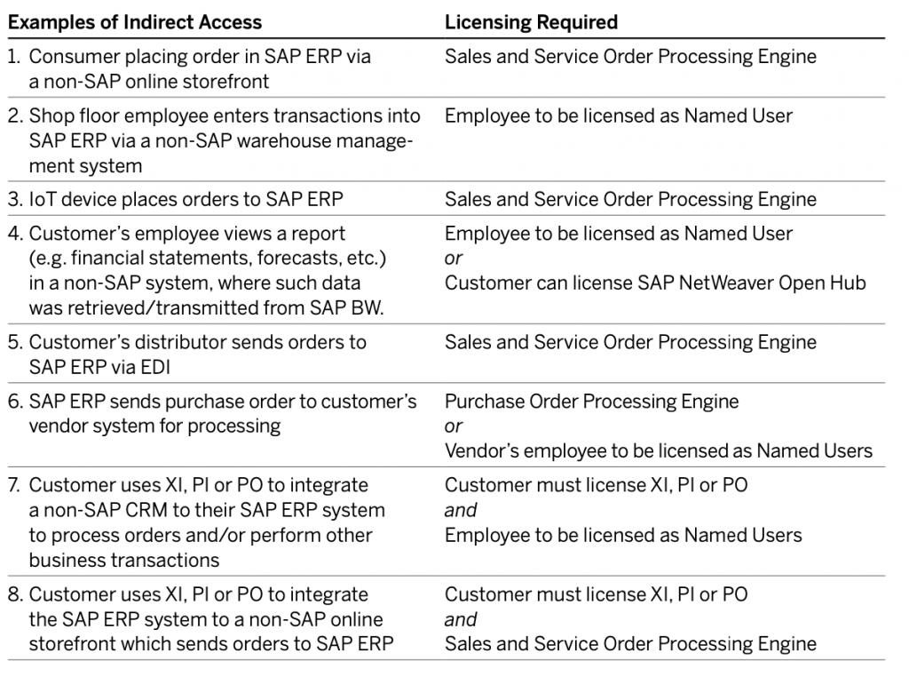 SAP 账号License优化解决方案大全