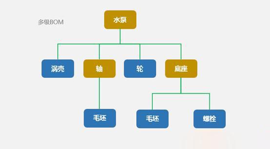 SAP软件 物料BOM 图3