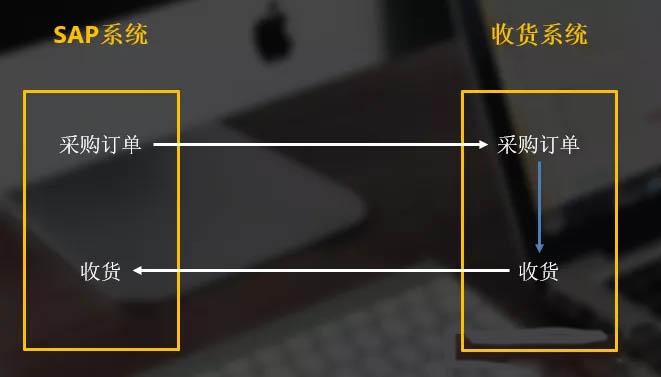 SAP业务顾问,一篇合格的SAP功能开发说明书如何写--接口篇 图2