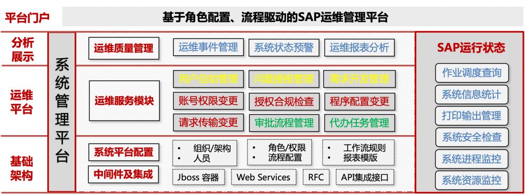 SAP ERP运维管理平台系统