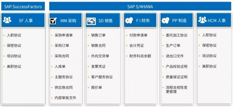 法大大电子合同上线 SAP App Center 图2