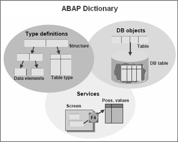 SAP ABAP 字典 图1