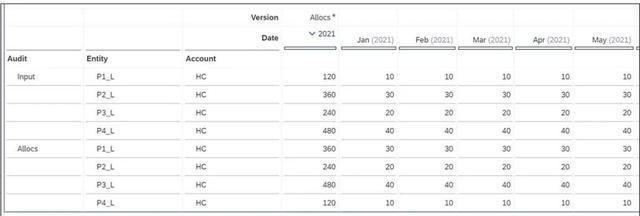 赛锐信息 SAP分析|分摊系列二:使用覆盖维进行分摊 图5