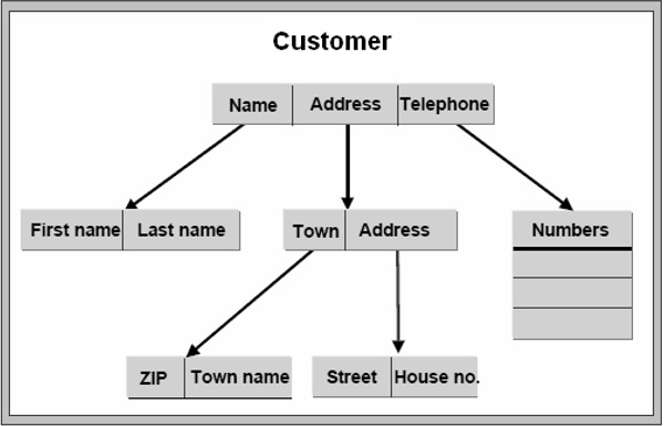 SAP ABAP 字典 图3