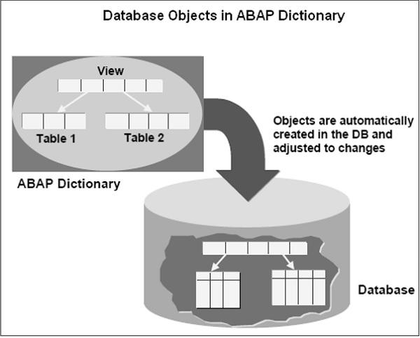 SAP ABAP 字典 图2