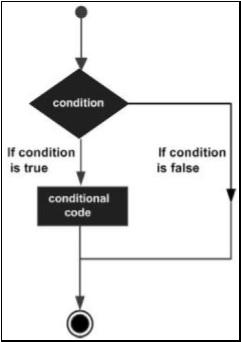 SAP ABAP 决策 图1