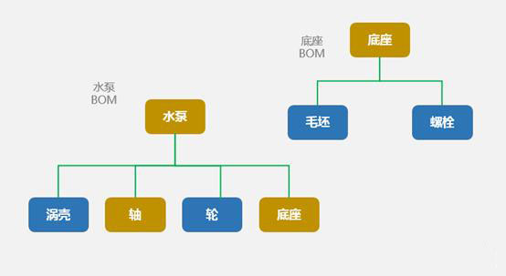 SAP软件 物料BOM 图2