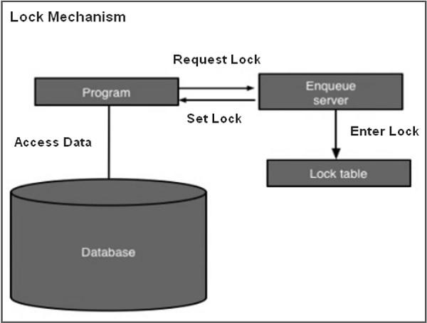 赛锐信息:SAP ABAP 锁定对象 图2
