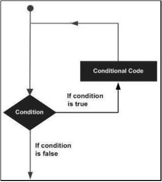 SAP ABAP 回路控制 图1