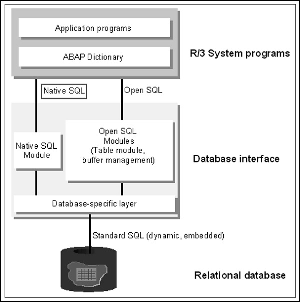 SAP ABAP 本地SQL概述