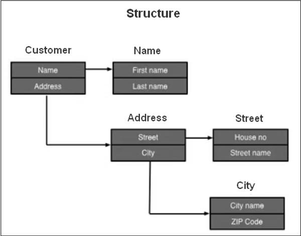 赛锐信息:SAP ABAP 结构 图1