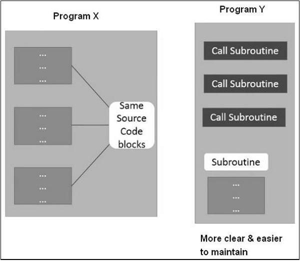 SAP ABAP 子程序 图1