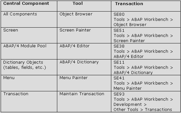 赛锐信息:SAP ABAP 编程对话 图1