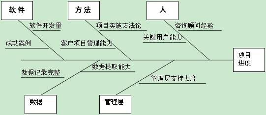 "ZT""鱼骨图""勾勒合理ERP项目进度计划  图1"