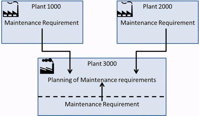 SAP PM 初级系列8 - PM 组织架构