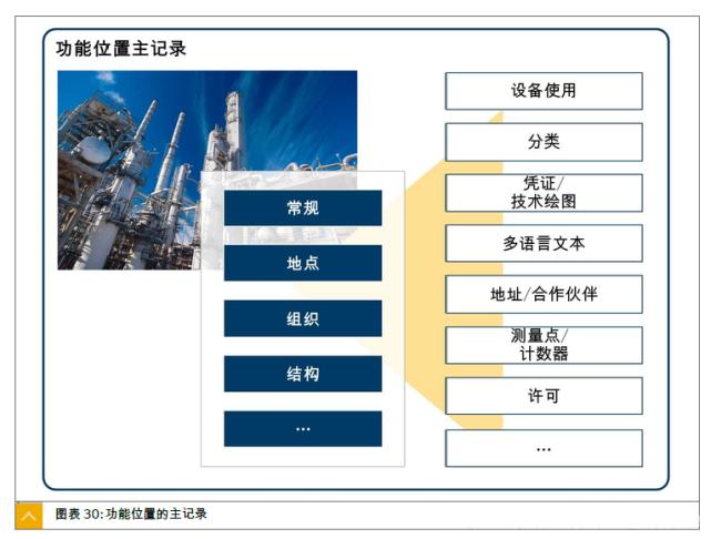 SAP PM 初级系列4 - 定义功能位置的结构标识