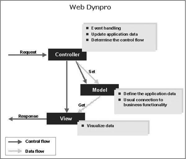 SAP ABAP Web Dynpro 图2
